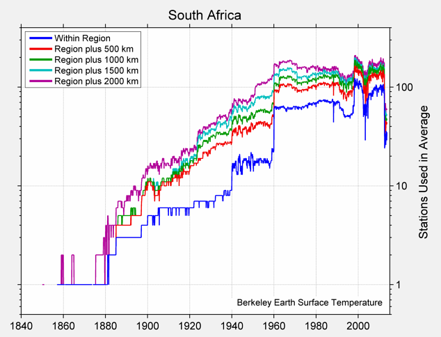 South Africa Station Counts