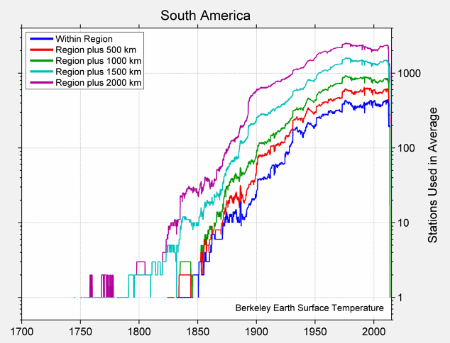 South America Station Counts