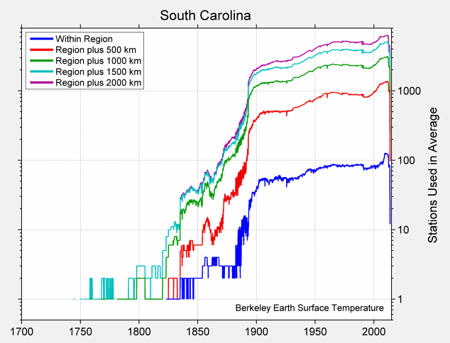 South Carolina Station Counts