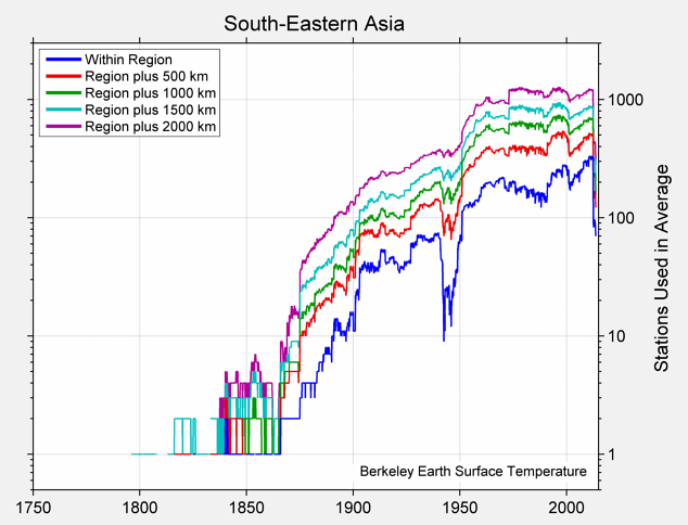 South-Eastern Asia Station Counts