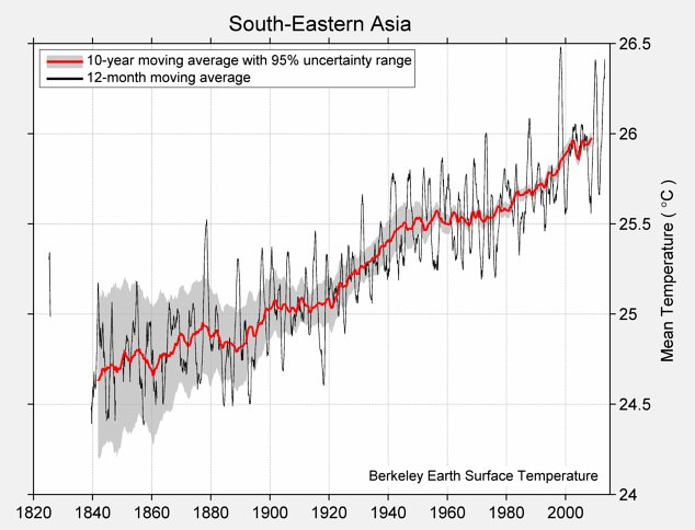 South-Eastern Asia Mean Temperature