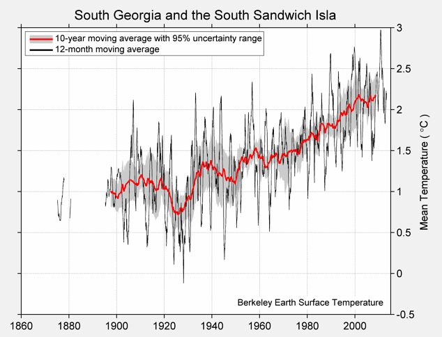 South Georgia and the South Sandwich Isla Mean Temperature