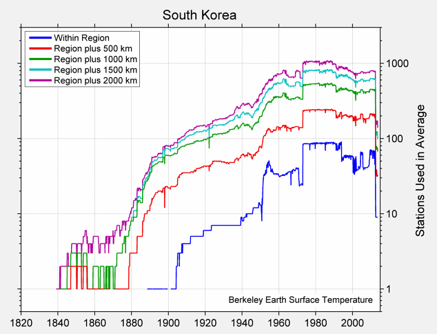 South Korea Station Counts