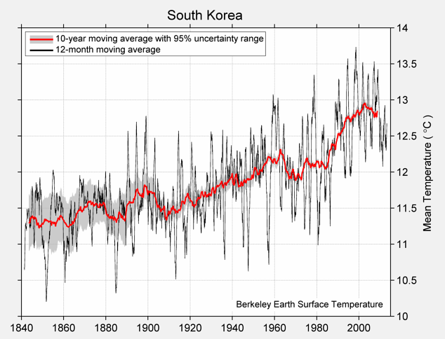 South Korea Mean Temperature