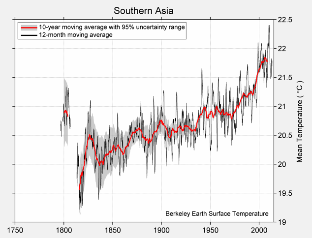 Southern Asia Mean Temperature