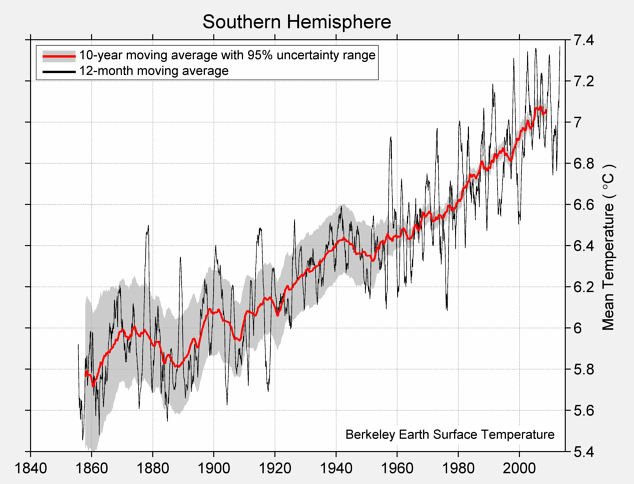 Southern Hemisphere Mean Temperature