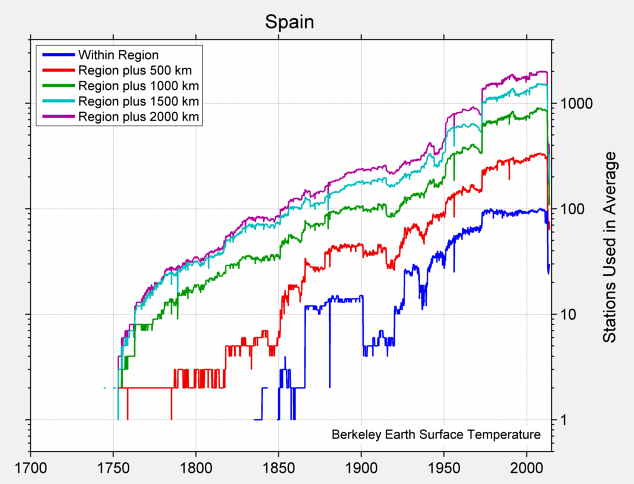 Spain Station Counts