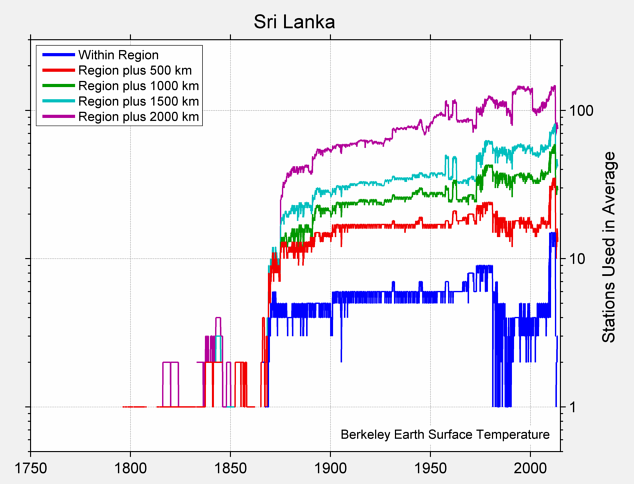 Sri Lanka Station Counts