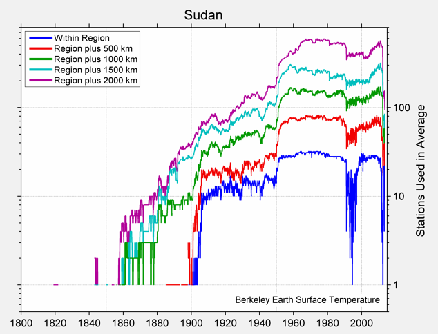 Sudan Station Counts