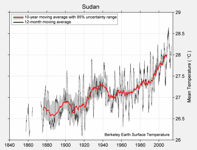 Sudan Mean Temperature