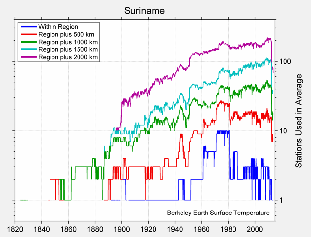 Suriname Station Counts