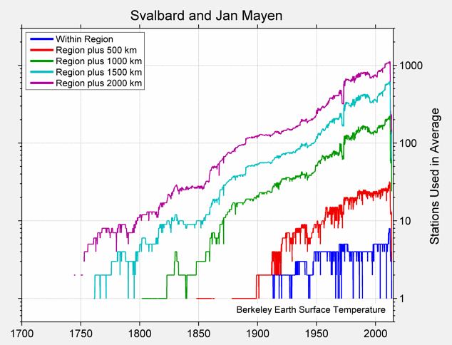 Svalbard and Jan Mayen Station Counts