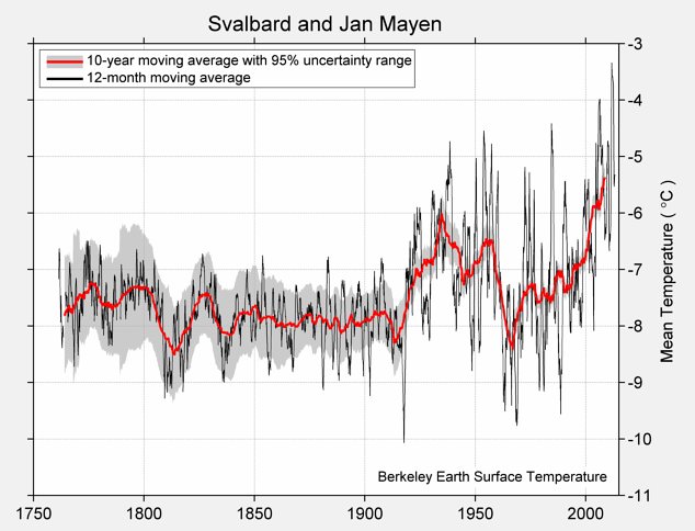 Svalbard and Jan Mayen Mean Temperature