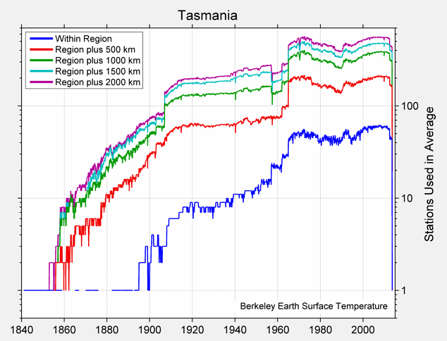 Tasmania Station Counts