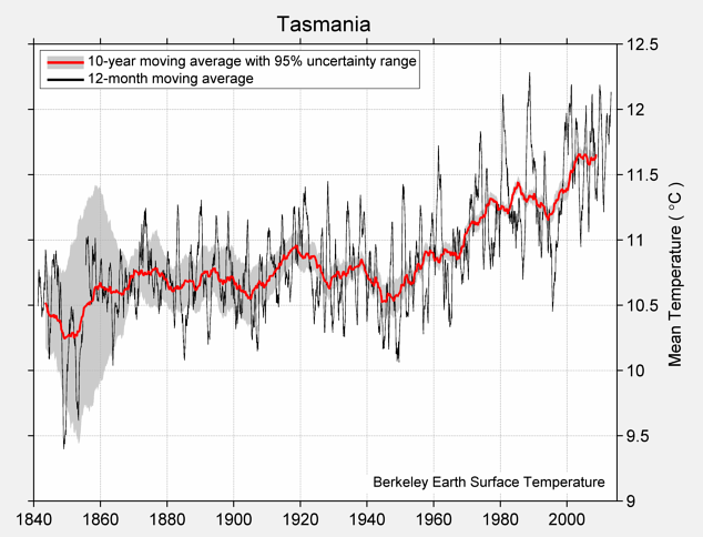 Tasmania Mean Temperature