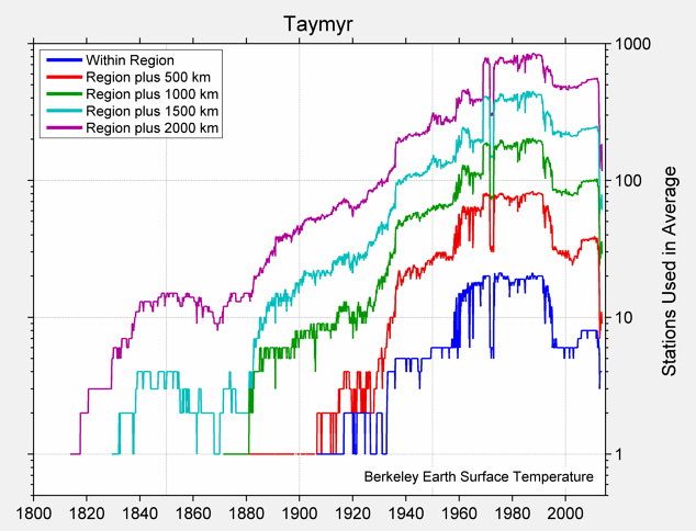 Taymyr Station Counts