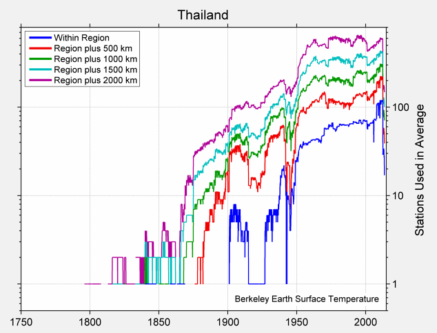 Thailand Station Counts