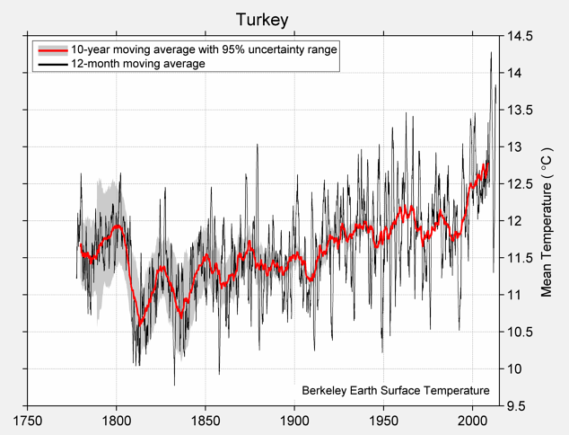 Turkey Mean Temperature
