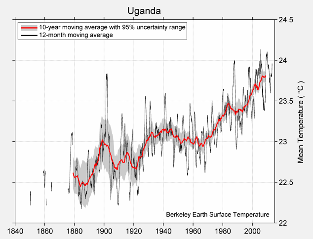 Uganda Mean Temperature