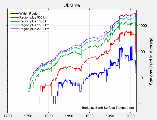 Ukraine Station Counts