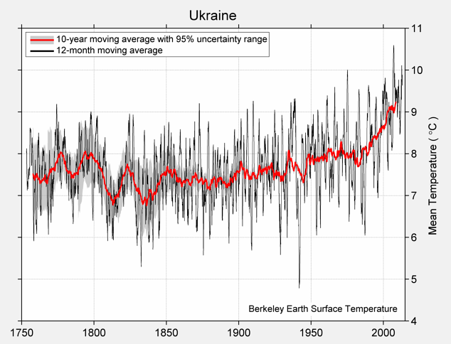 Ukraine Mean Temperature