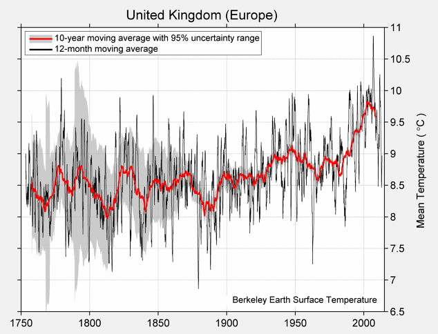 United Kingdom (Europe) Mean Temperature
