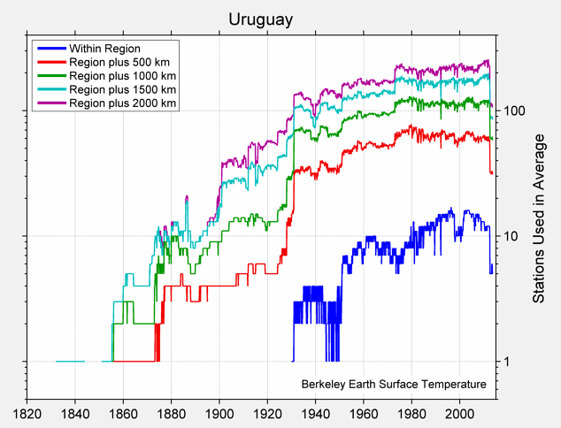Uruguay Station Counts