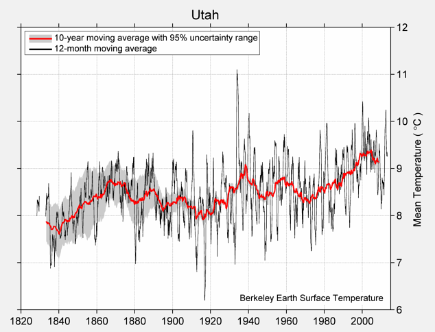 Utah Mean Temperature