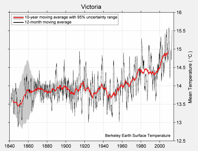 Victoria Mean Temperature