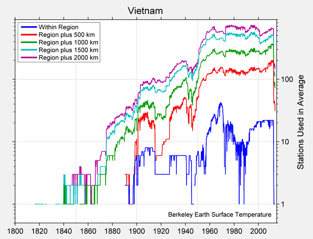 Vietnam Station Counts