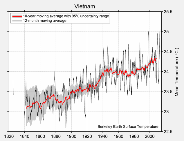 Vietnam Mean Temperature