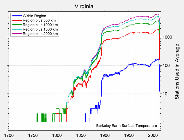 Virginia Station Counts