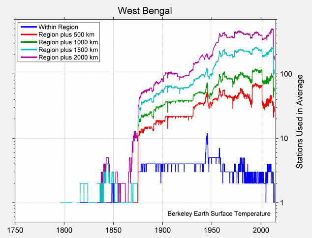West Bengal Station Counts