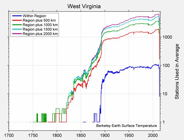 West Virginia Station Counts