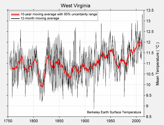 West Virginia Mean Temperature