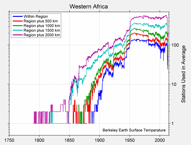 Western Africa Station Counts