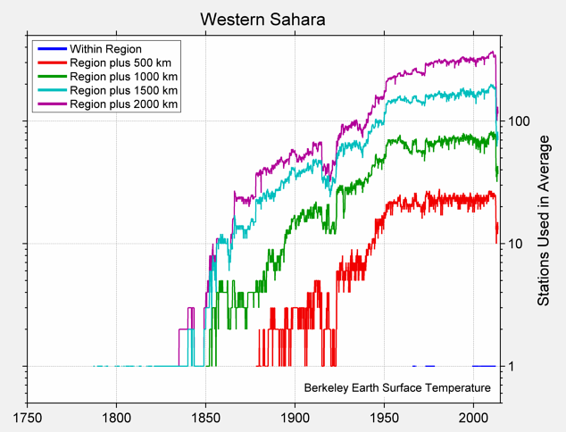 Western Sahara Station Counts