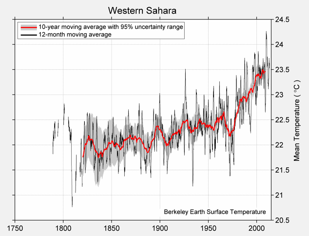Western Sahara Mean Temperature