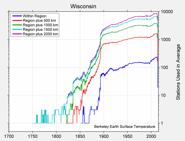 Wisconsin Station Counts