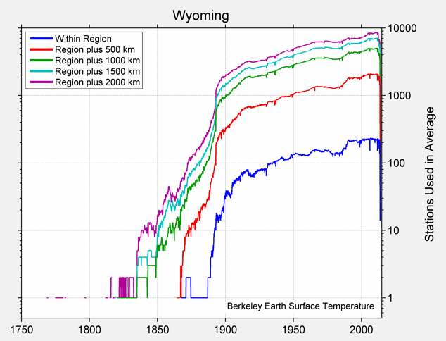 Wyoming Station Counts