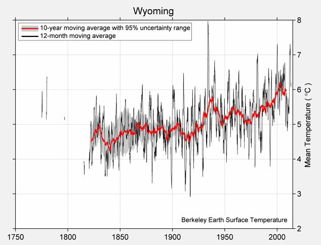 Wyoming Mean Temperature