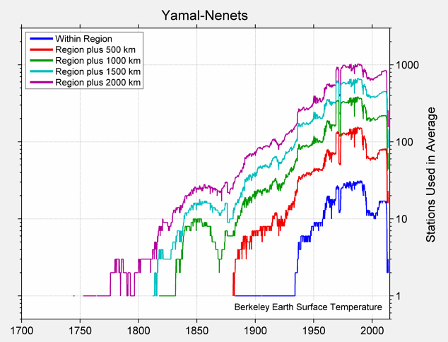 Yamal-Nenets Station Counts