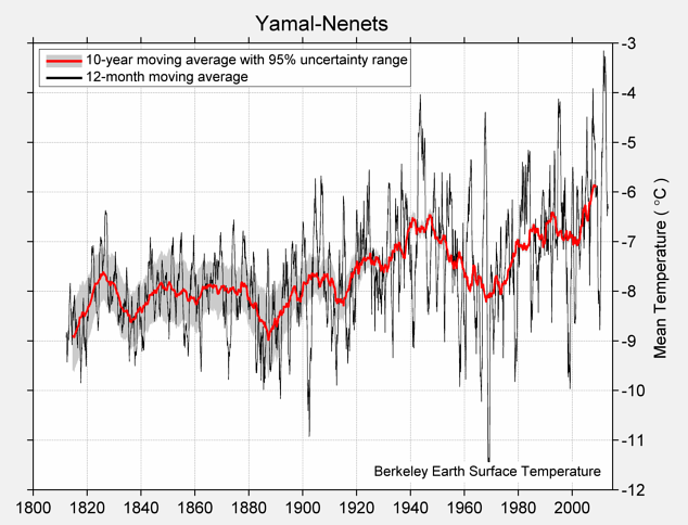 Yamal-Nenets Mean Temperature