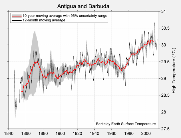Antigua and Barbuda High Temperature