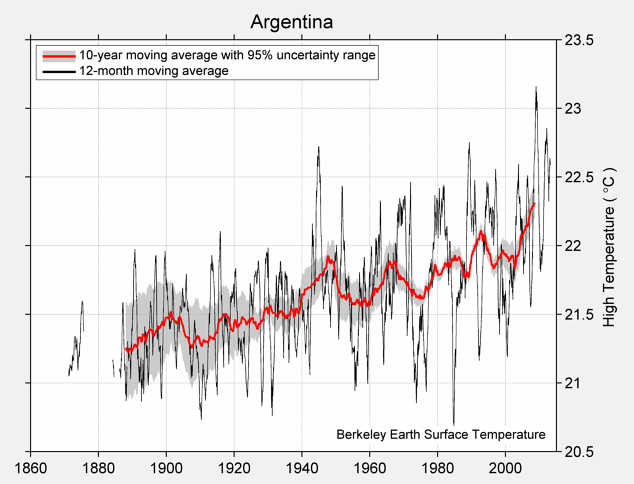 Argentina High Temperature