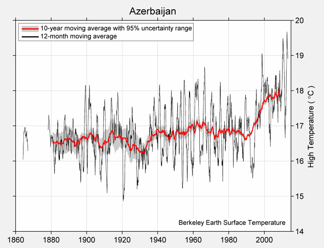 Azerbaijan High Temperature
