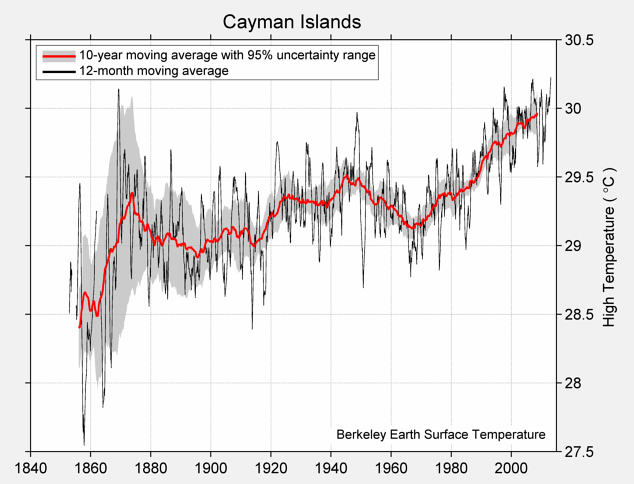 Cayman Islands High Temperature