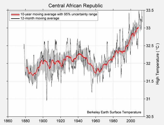 Central African Republic High Temperature