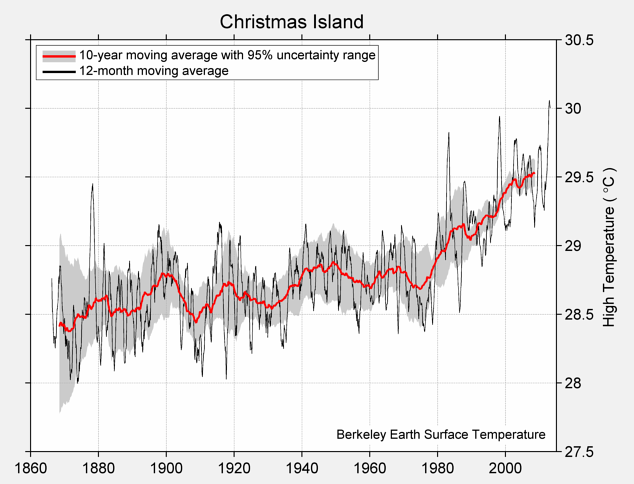 Christmas Island High Temperature