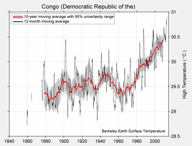 Congo (Democratic Republic of the) High Temperature